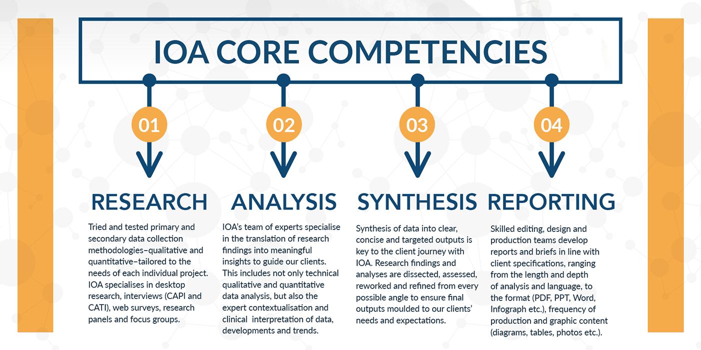 IOA core competencies