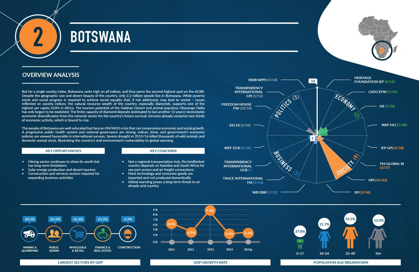 2-botswana-1