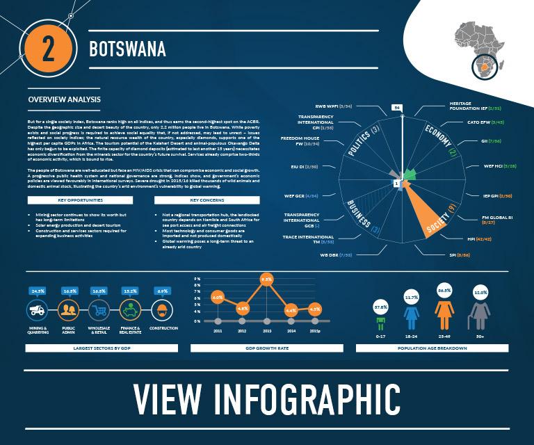2-botswana