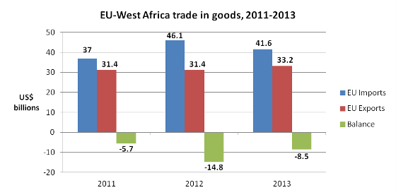 EU-West Africa Goods Trade Balance Data source: EU Commission website