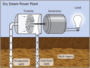 Geothermal power works by harvesting heated water from the Earth and re-depositing it. Image courtesy of the US Department of Energy