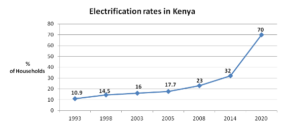 The electrification rate in Kenya is currently hovering around 32% but the government aims to boost this to 70% by 2020 through increased investment and infrastructure development, particularly in rural areas. Data source: Quandl and 'Kenya, AfDB ink deal for rural electricity grid', Business Daily Africa