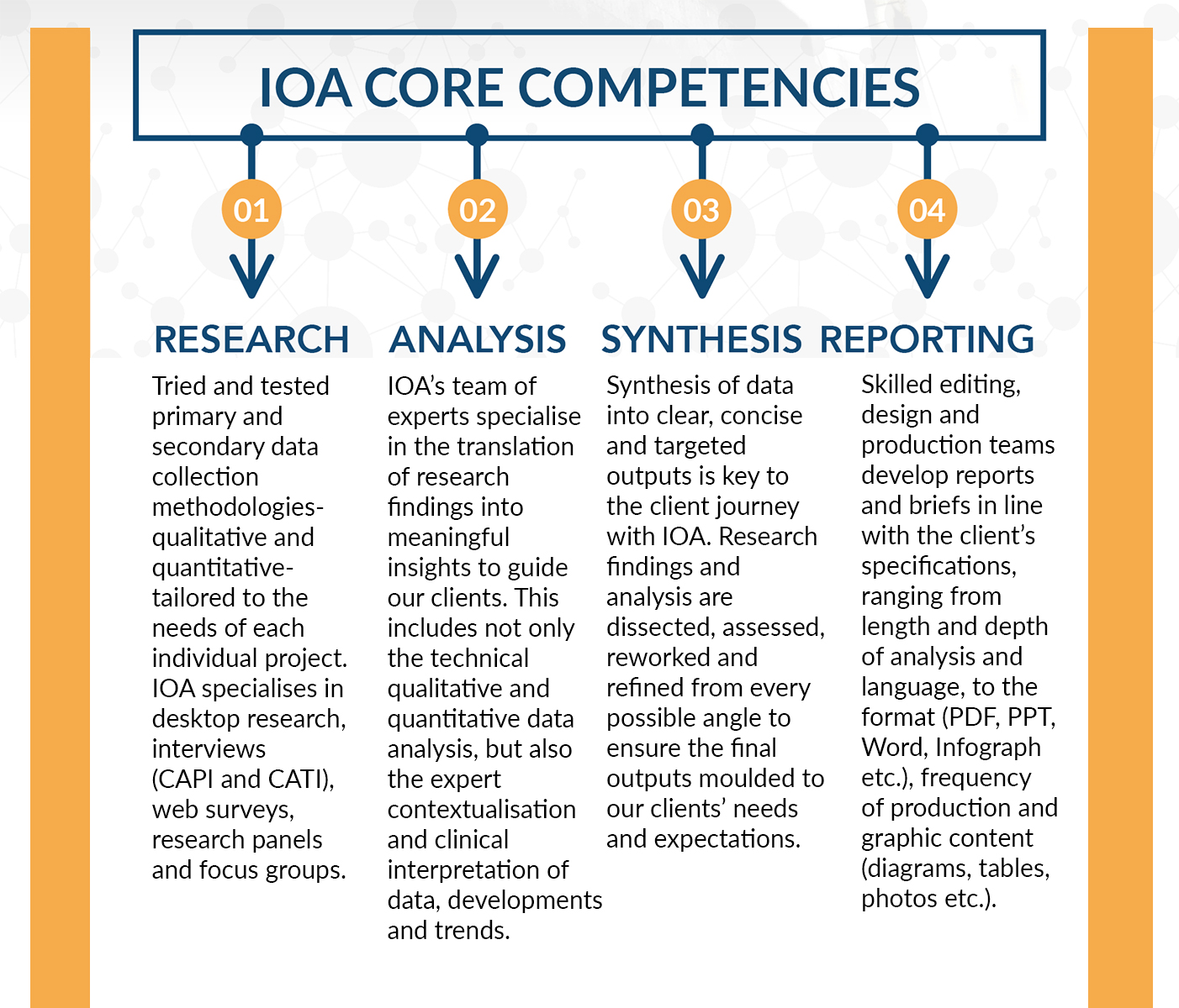 IOA-core-competencies