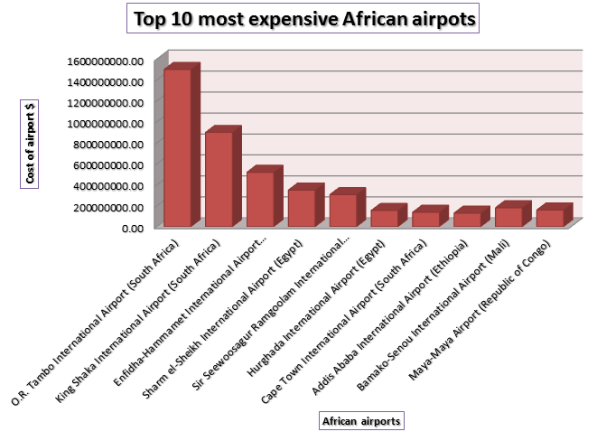 Upgrades to major airports in Africa call for huge expenditure. The development of African countries hinges on infrastructural development and improved transportation. Data source: Africa Business Review. Available at: http://bit.ly/2rWxPVV