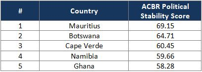 Africa's Top 5 most politically-stable countries | IOA