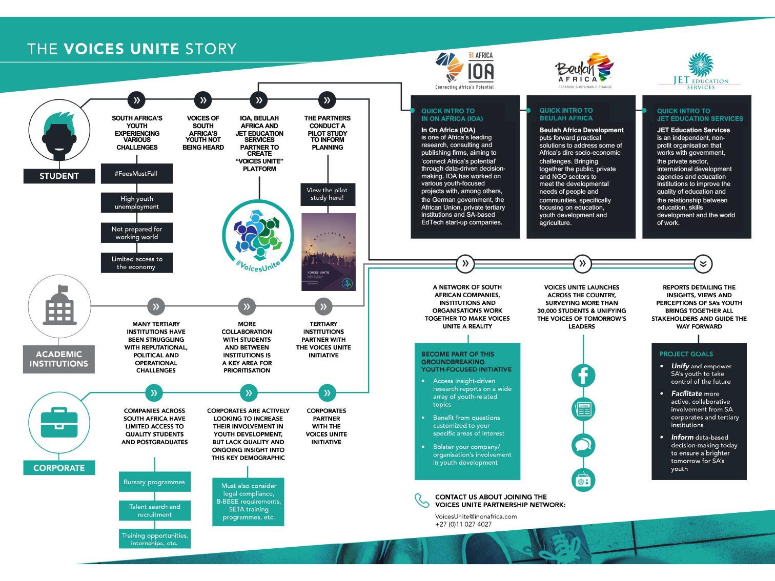 Voices Unite | IOA